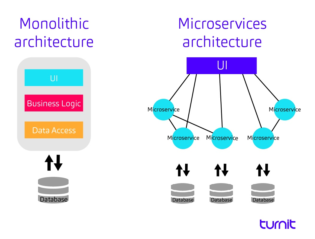 Microservices architecture compared to monolithic architecture