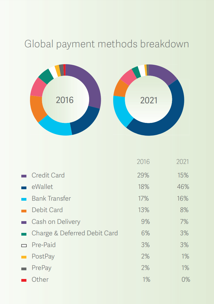 Payment method popularity in the world