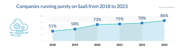SaaS solutions are on the rise