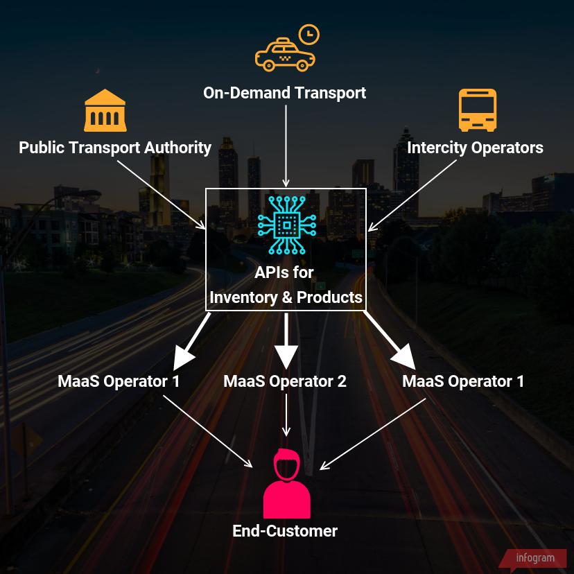 MaaS intercity passenger bus industry
